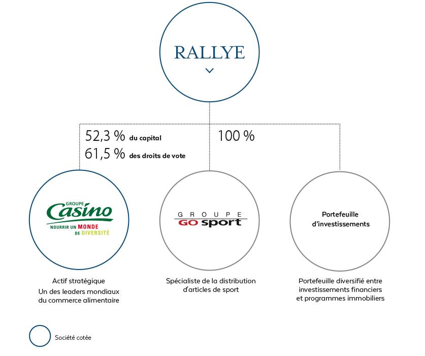 Organigramme simplifié Rallye