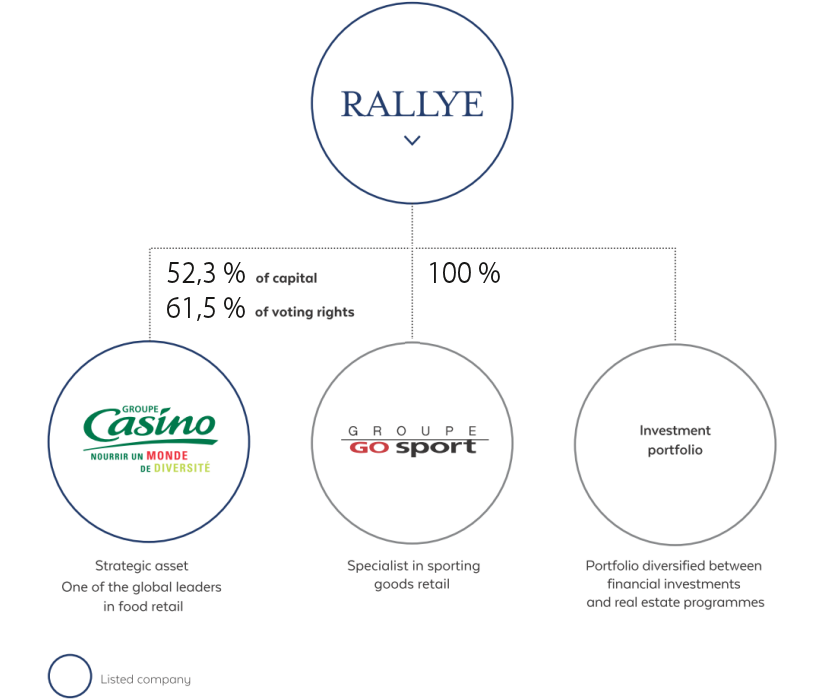 Simplified organization chart, Rallye